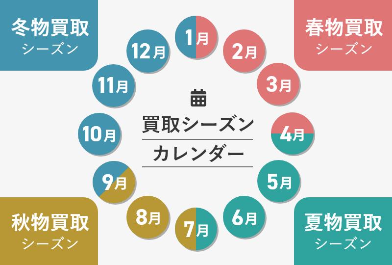買取シーズンの目安のカレンダー