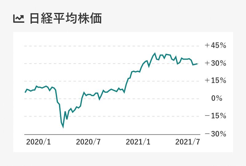 日経平均株価の推移グラフ