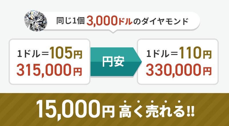 円安時の取引の図