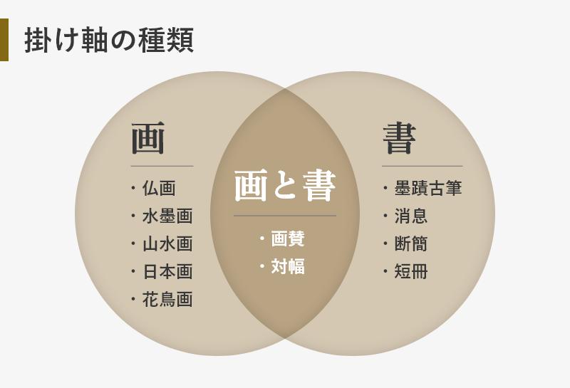 掛け軸の種類の図