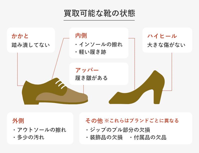 買取可能な靴の状態の図