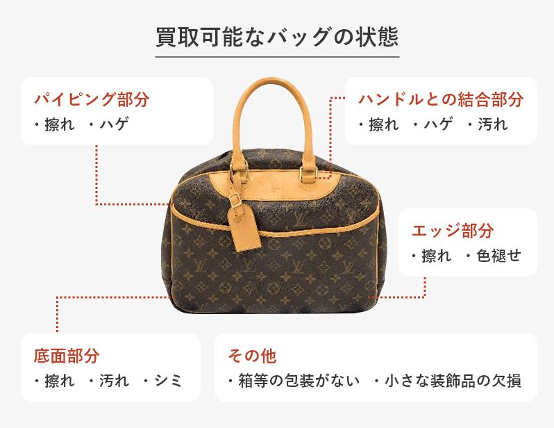 買取可能なバッグの状態の図