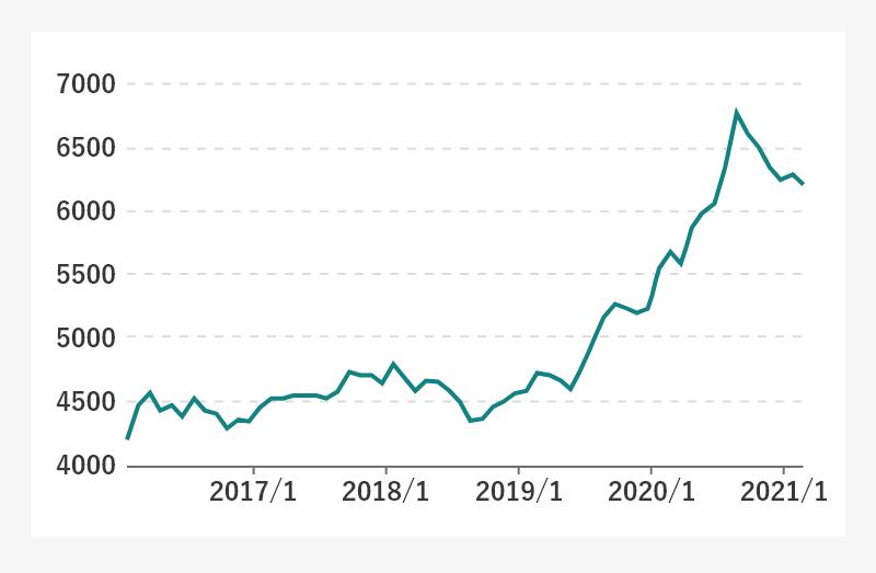 金の価格変動グラフ